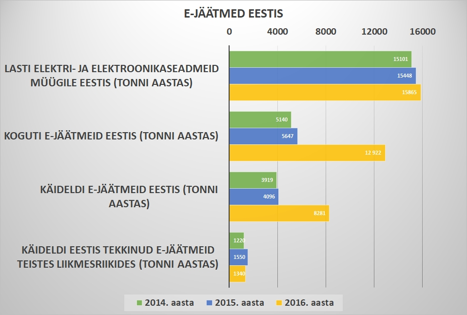 Infograafik e-jäätmete tekkest ja käitlemisest Eestis. Koostas Katrin Jõgisaar, Bioneer.
