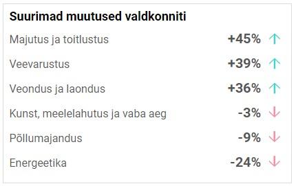 Kõrge diisliaktsiis tõi Eesti teedele vanemad ja ebaefektiivsemad veokid