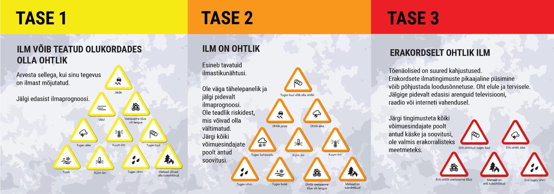 Uued kriteeriumid ohtlike ilmastikunähtuste hoiatustele