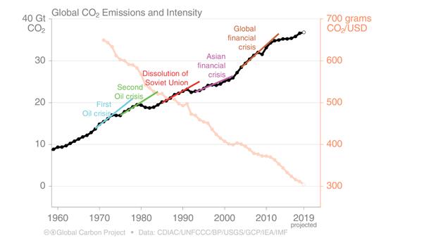 Näiteks, 2009 aastal majanduskriisi ajal langesid CO2 emissioonid ühe protsendi võrra ja seejärel taastusid vähem kui aastaga
