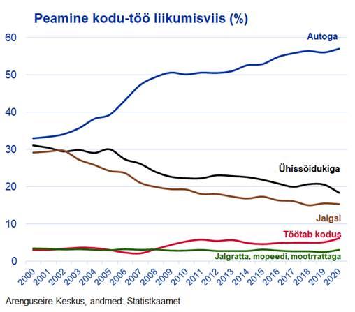 Arenguseire: Autokasutus on 20 aastaga kahekordistunud