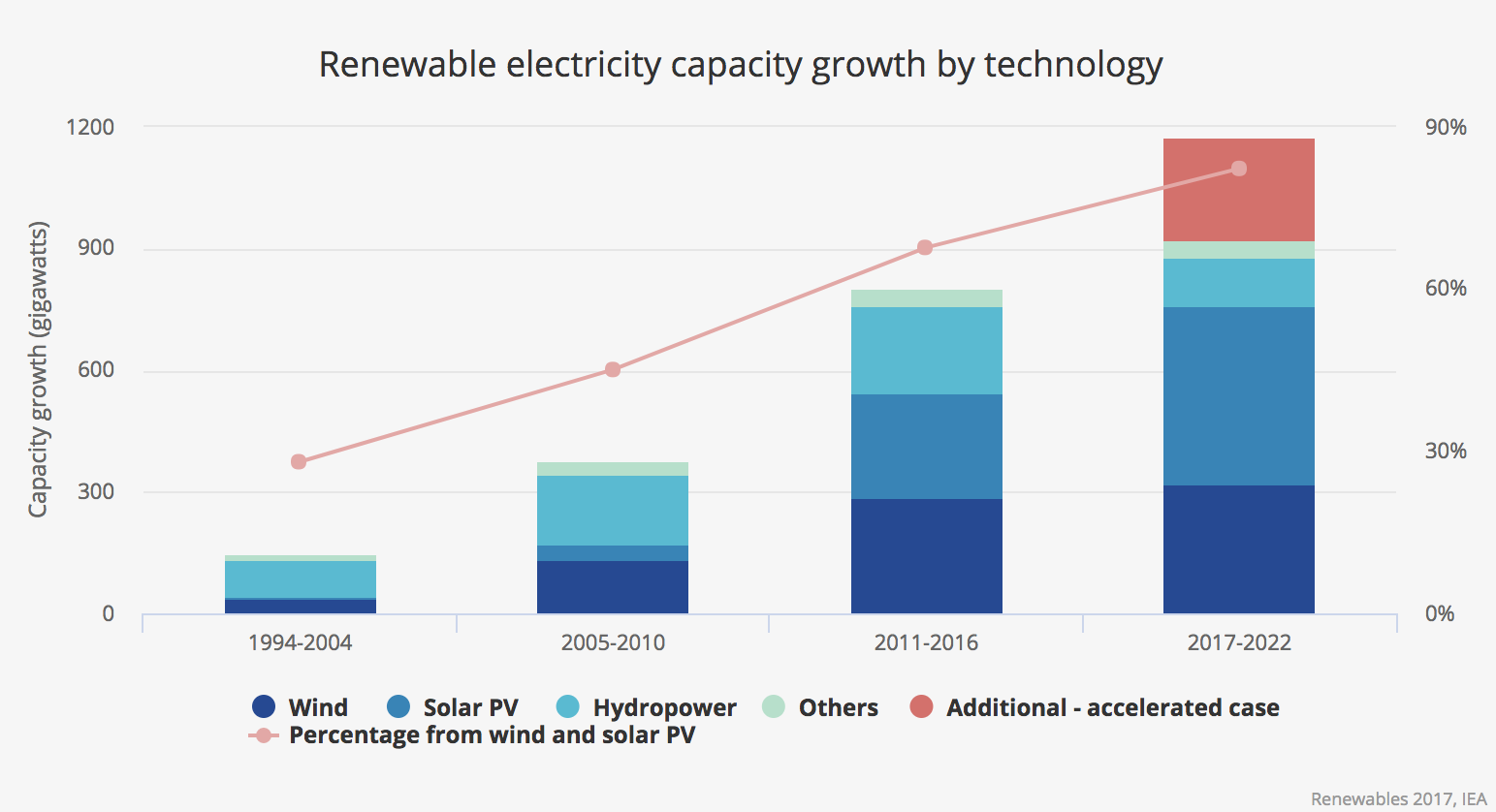 Graafikul on toodud taastuvenergeetika globaalne kasv. 2016 aastal on kõikidest uutest energiapaigaldustest 2/3 olnud tuule- või päikeseenergia. Samal aastal suurenes ülemaailme päikeseenergia kasutamine 50% võrra. Allikas: (3)