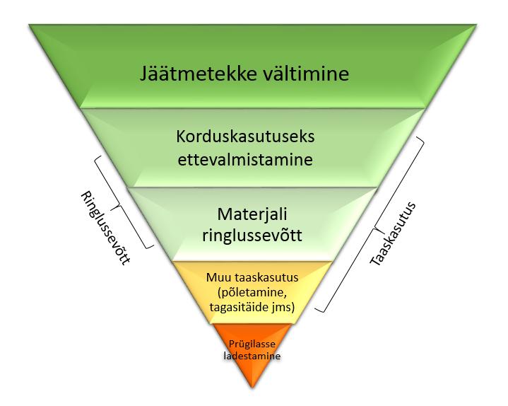 Jäätmehierarhia joonise allikas: Keskkonnaministeerium