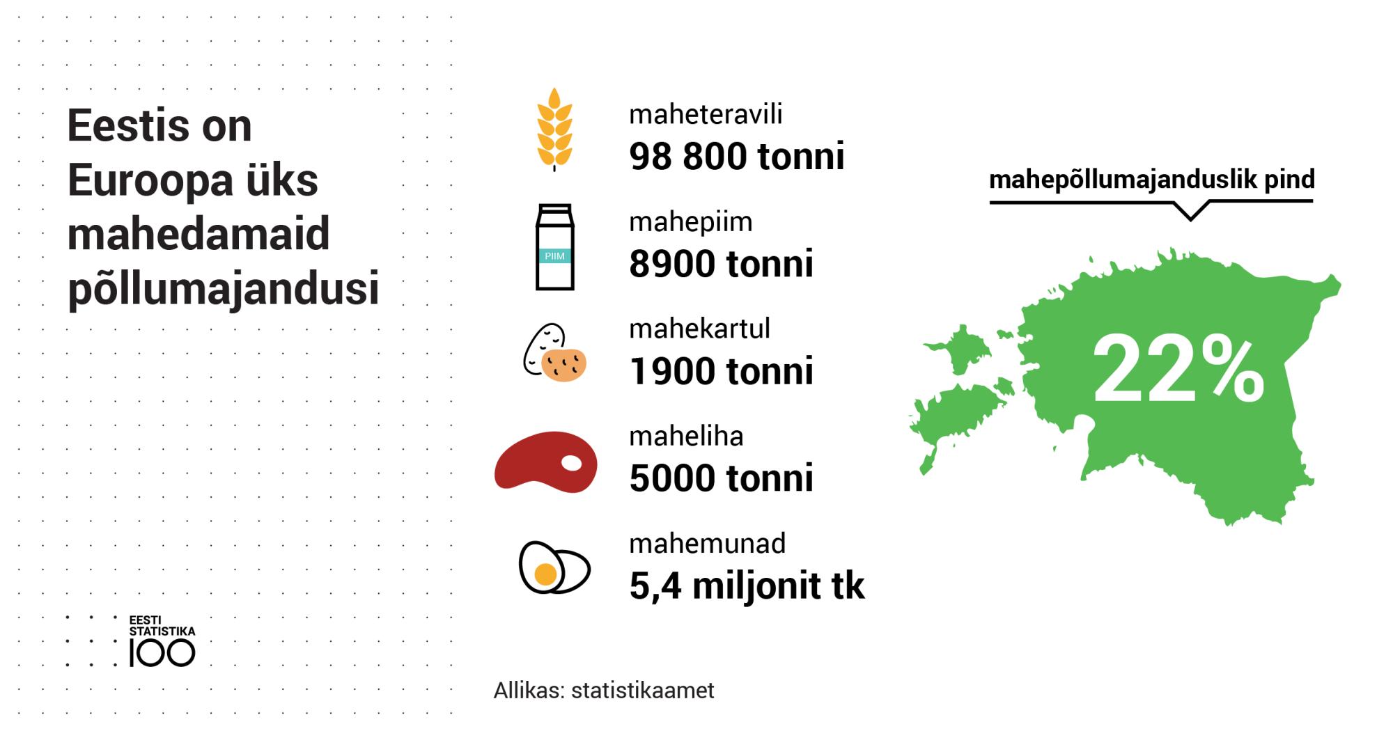 Eestis on Euroopa üks mahedamaid põllumajandusi